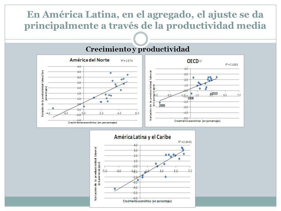 En América Latina, en el agregado, el ajuste se da principalmente a través de la productividad media