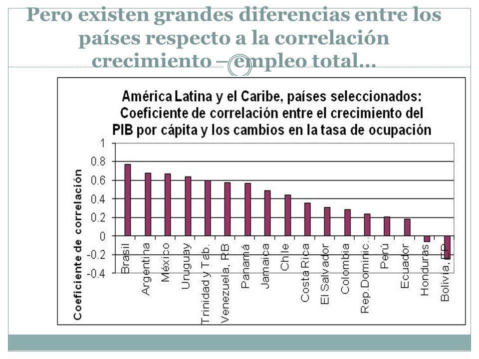 Pero existen grandes diferencias entre los países respecto a la correlación crecimiento – empleo total…