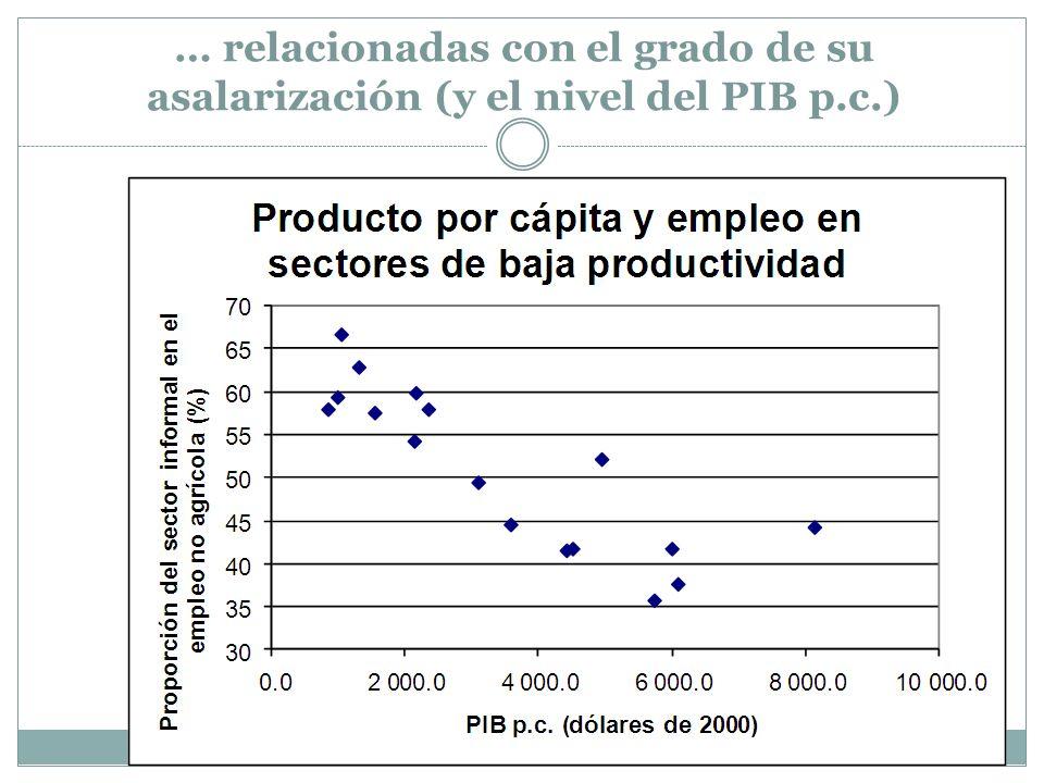 … relacionadas con el grado de su asalarización (y el nivel del PIB p