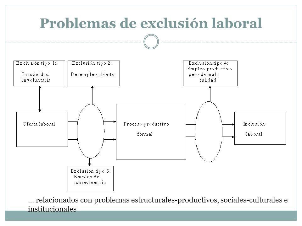 Problemas de exclusión laboral