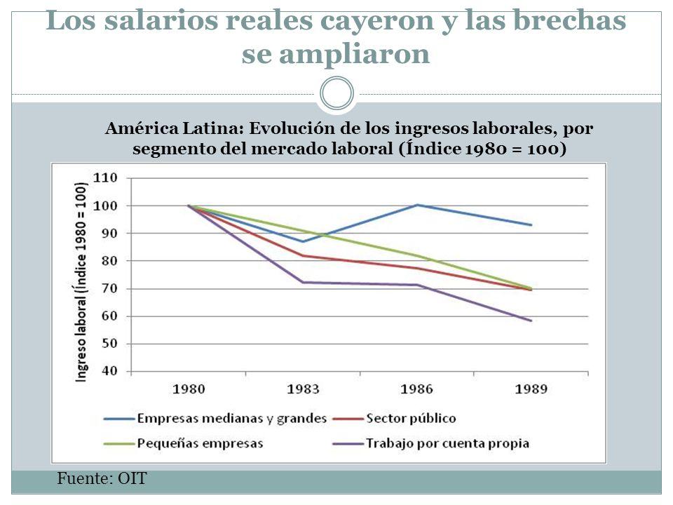 Los salarios reales cayeron y las brechas se ampliaron