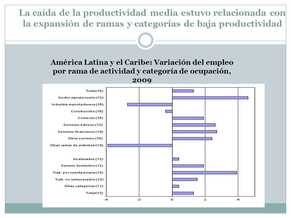 La caída de la productividad media estuvo relacionada con la expansión de ramas y categorías de baja productividad