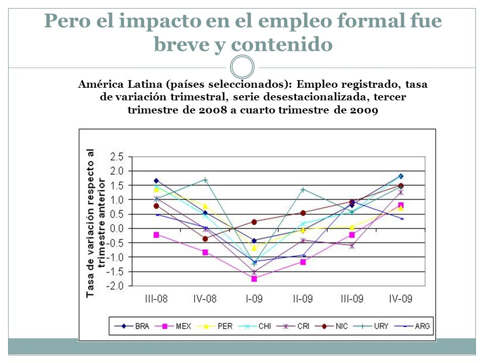 Pero el impacto en el empleo formal fue breve y contenido
