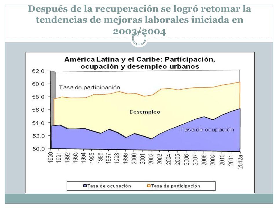 Después de la recuperación se logró retomar la tendencias de mejoras laborales iniciada en 2003/2004