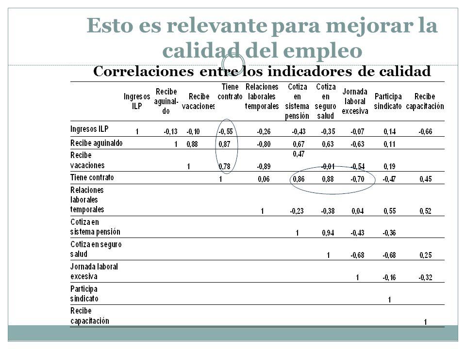 Esto es relevante para mejorar la calidad del empleo Correlaciones entre los indicadores de calidad