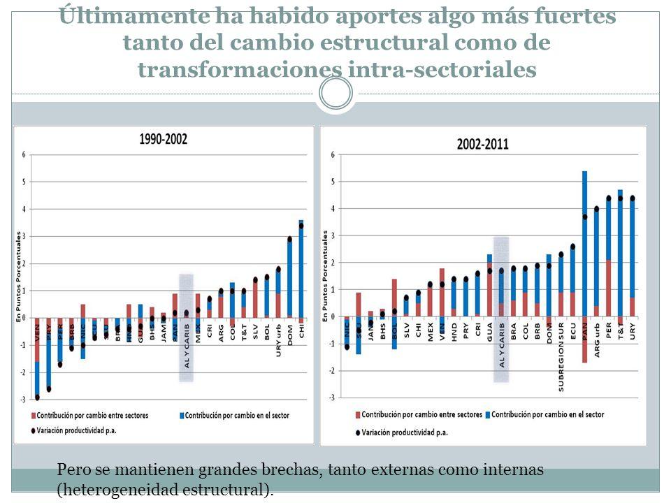 Últimamente ha habido aportes algo más fuertes tanto del cambio estructural como de transformaciones intra-sectoriales