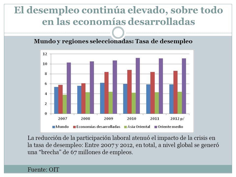 Mundo y regiones seleccionadas: Tasa de desempleo