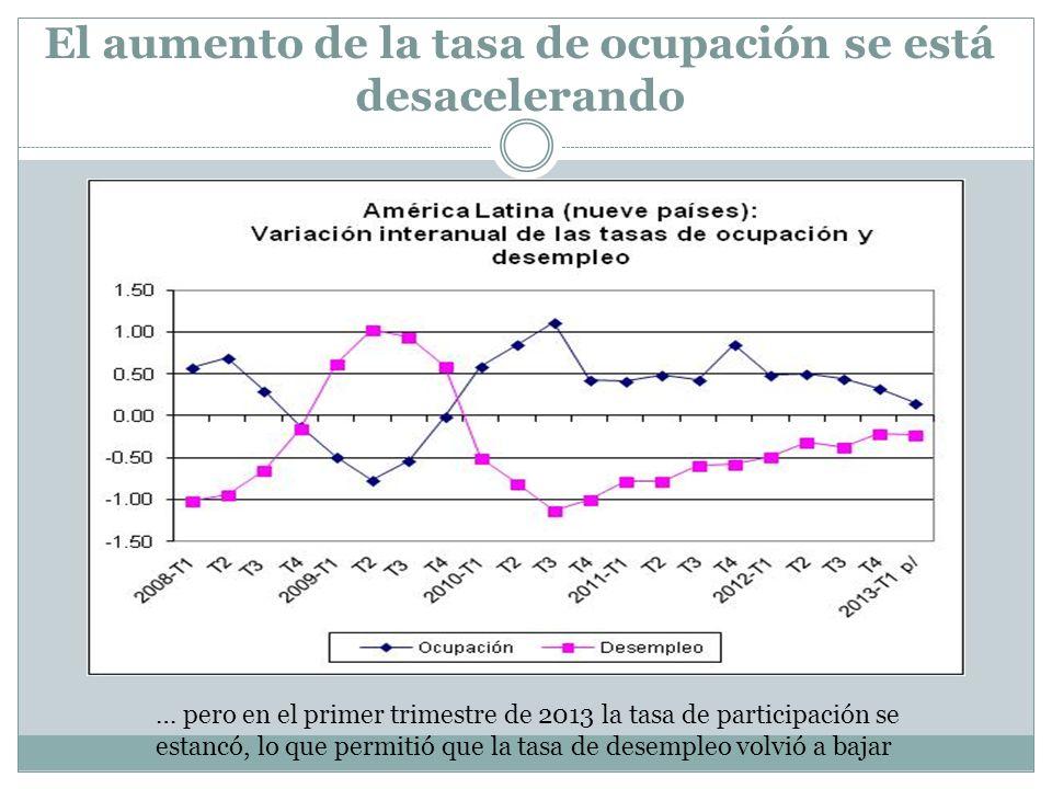 El aumento de la tasa de ocupación se está desacelerando