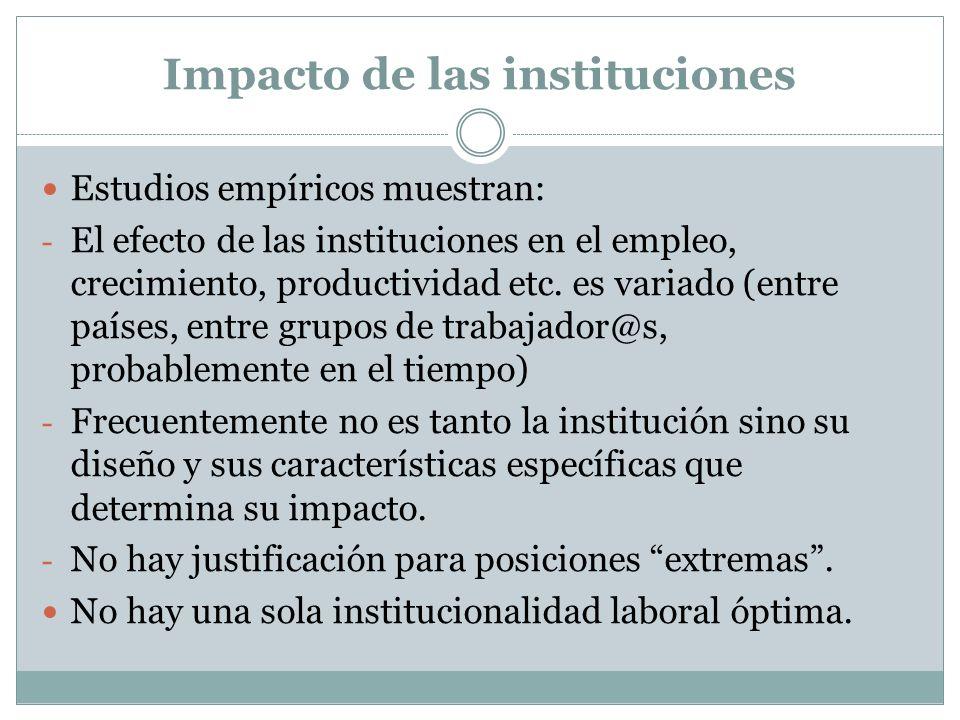 Impacto de las instituciones