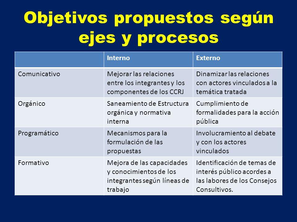 Objetivos propuestos según ejes y procesos