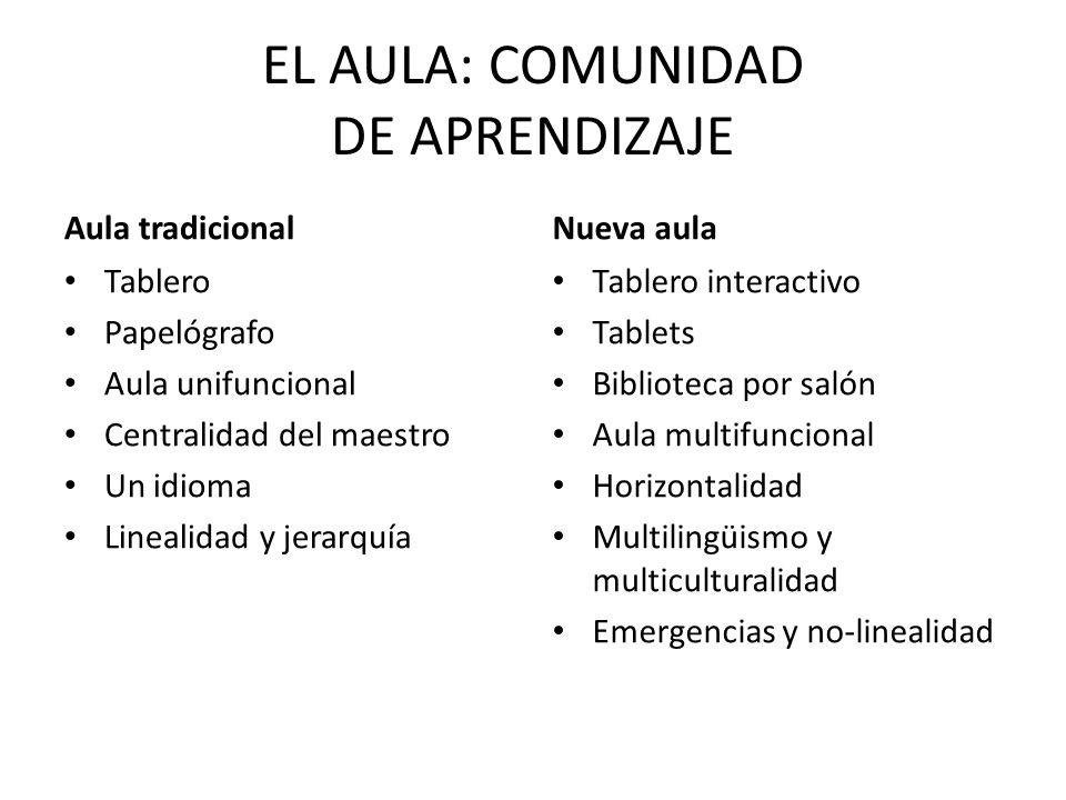 EL AULA: COMUNIDAD DE APRENDIZAJE