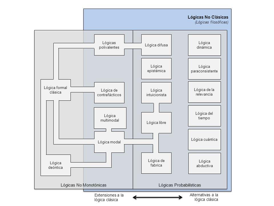 Lógicas No Monotónicas Lógicas Probabilísticas