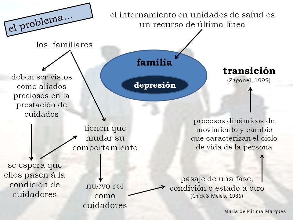el problema… familia transición (Zagonel, 1999)