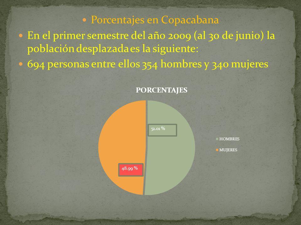Porcentajes en Copacabana