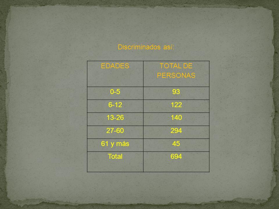 Discriminados así: EDADES. TOTAL DE PERSONAS. 0-5. 93. 6-12. 122. 13-26. 140. 27-60. 294.