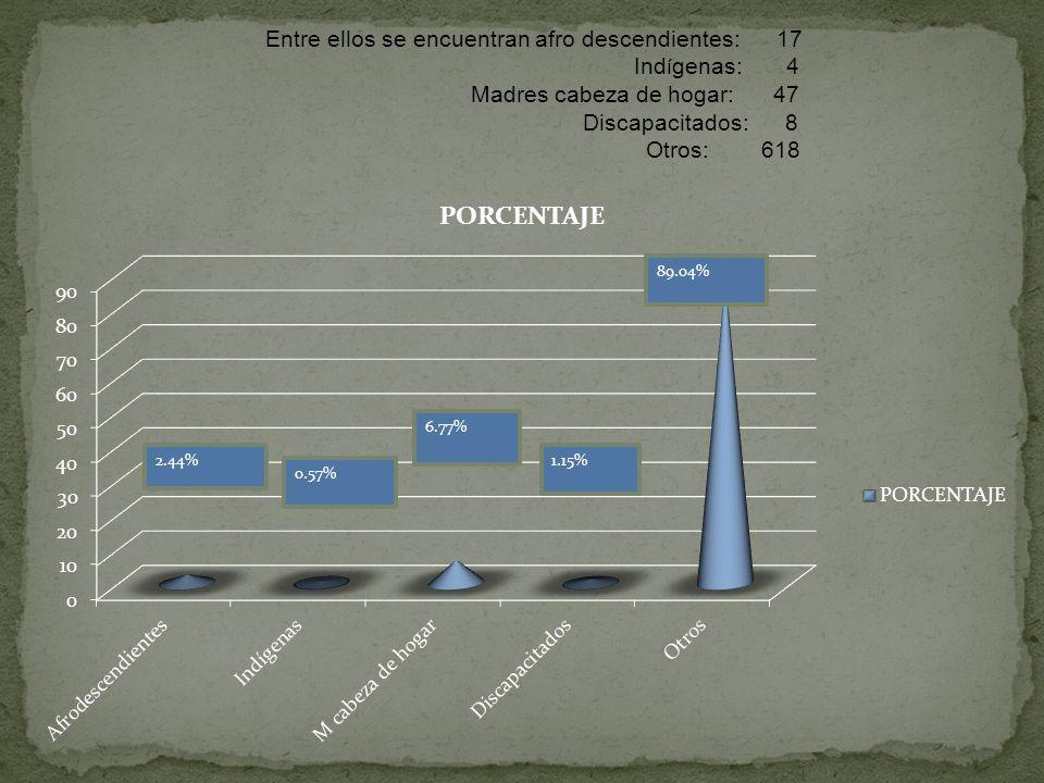Madres cabeza de hogar: 47 Discapacitados: 8 Otros: 618