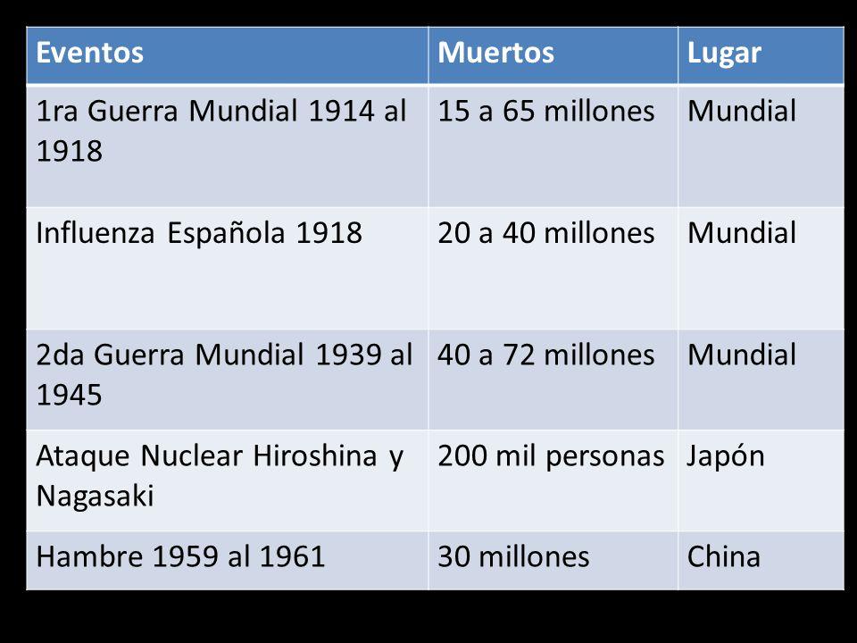Eventos Muertos. Lugar. 1ra Guerra Mundial 1914 al 1918. 15 a 65 millones. Mundial. Influenza Española 1918.