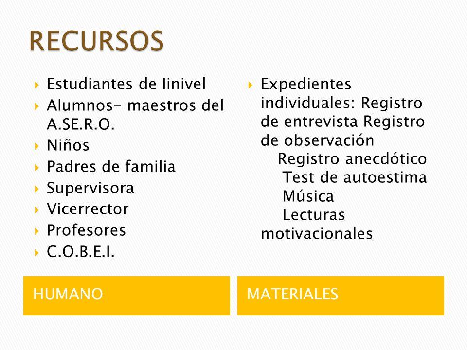 RECURSOS Estudiantes de Iinivel Alumnos- maestros del A.SE.R.O. Niños