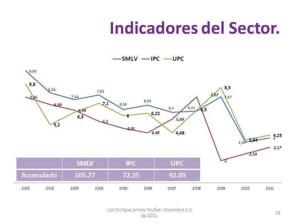 Indicadores del Sector.
