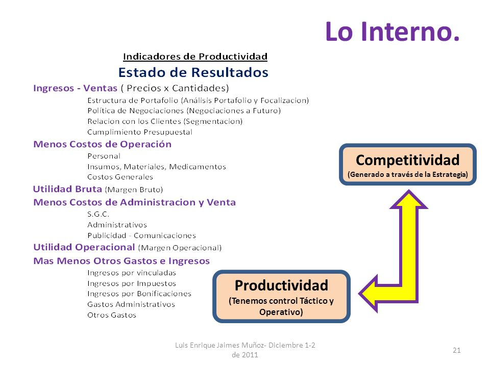Lo Interno. Competitividad Productividad