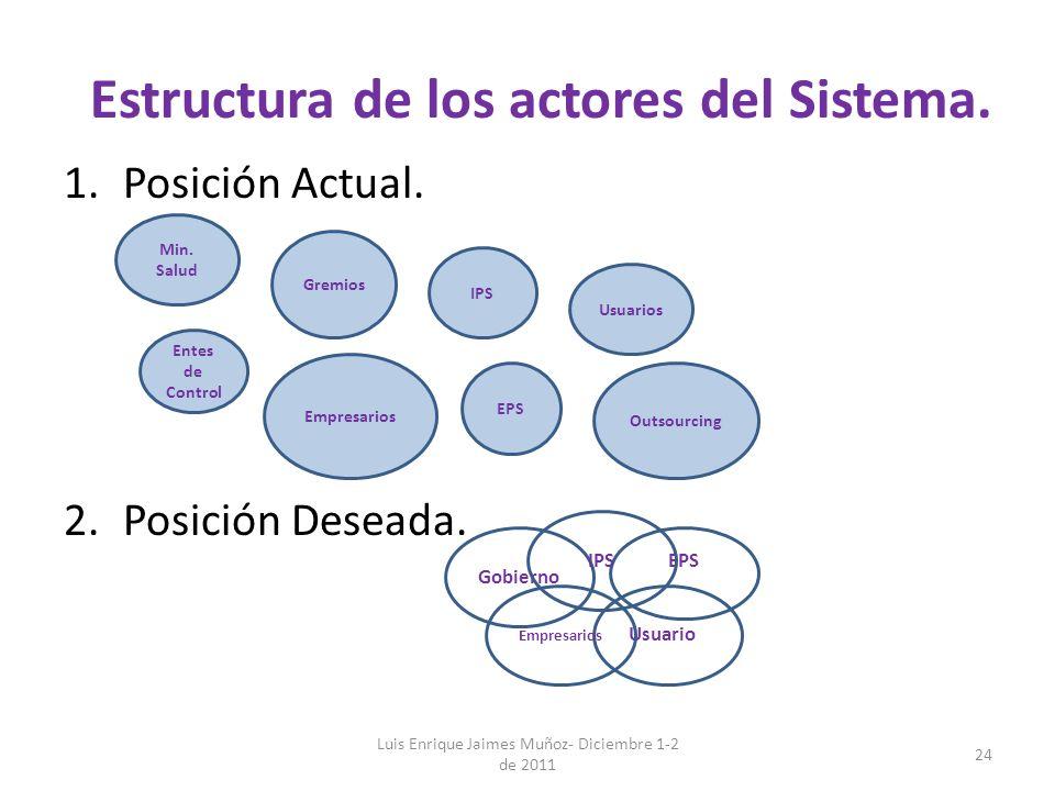 Estructura de los actores del Sistema.