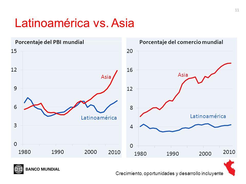 Latinoamérica vs. Asia Porcentaje del PBI mundial