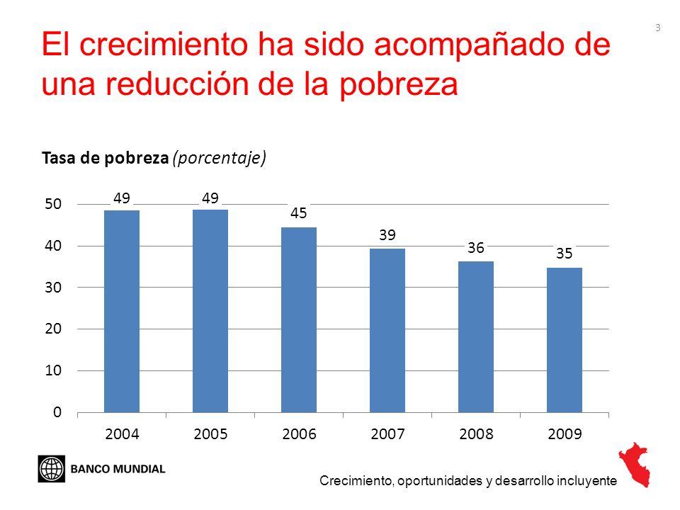 El crecimiento ha sido acompañado de una reducción de la pobreza