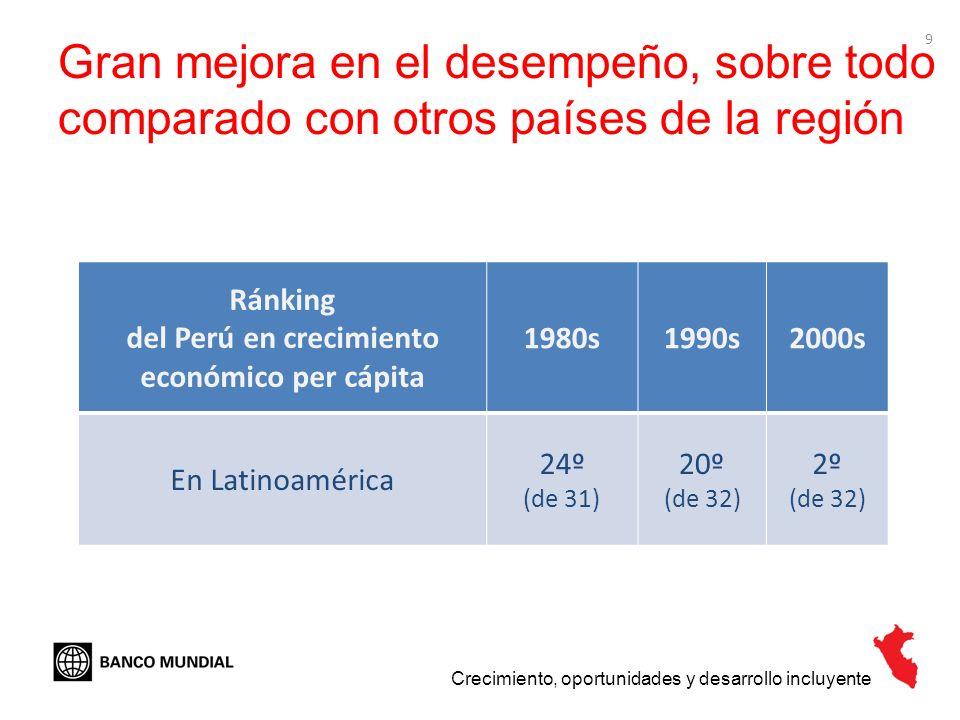 Ránking del Perú en crecimiento económico per cápita