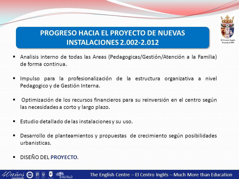 PROGRESO HACIA EL PROYECTO DE NUEVAS INSTALACIONES 2.002-2.012