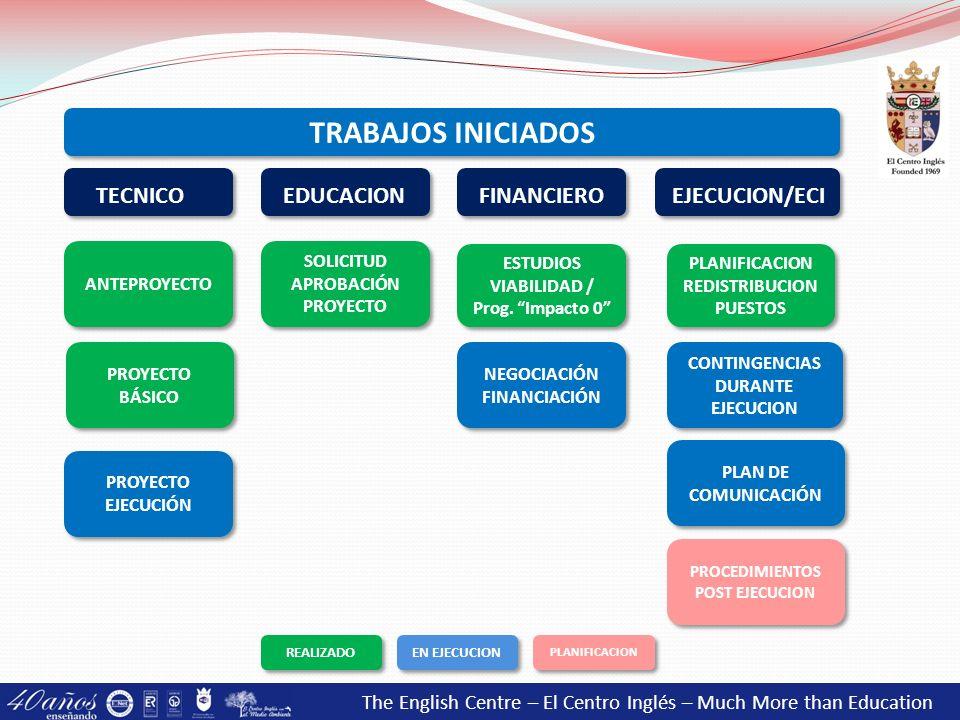 TRABAJOS INICIADOS TECNICO EDUCACION FINANCIERO EJECUCION/ECI