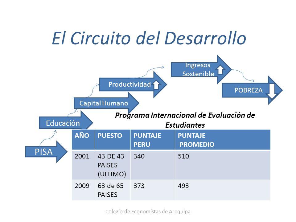 El Circuito del Desarrollo