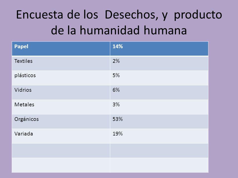Encuesta de los Desechos, y producto de la humanidad humana