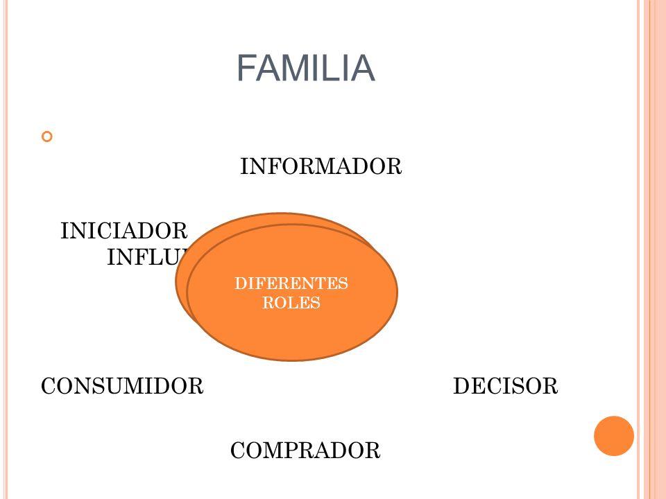 FAMILIA INFORMADOR INICIADOR INFLUENCIADOR CONSUMIDOR DECISOR