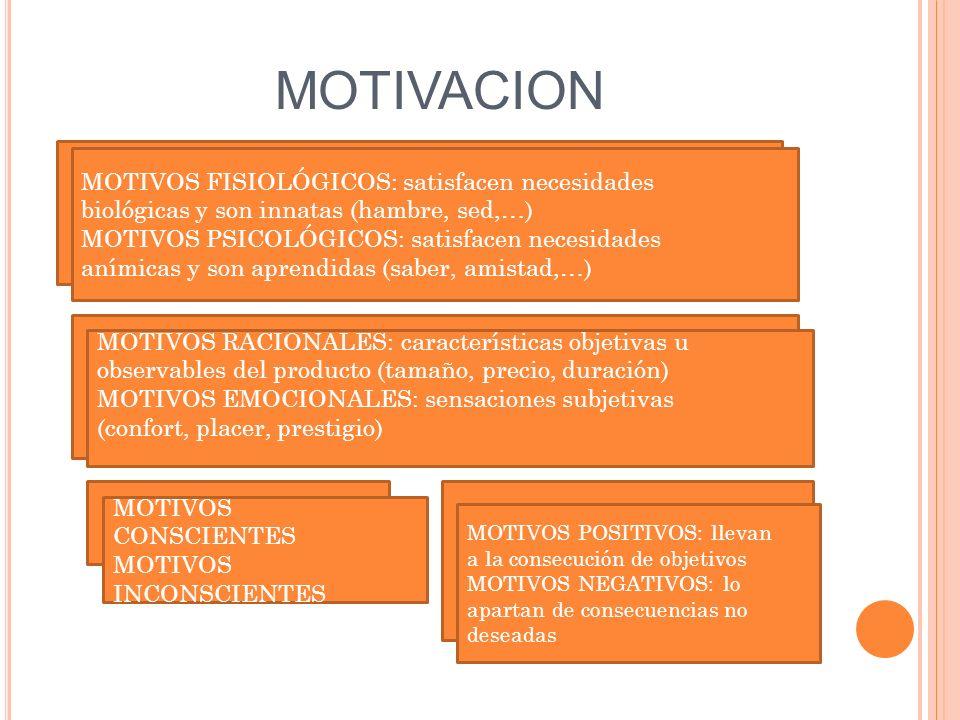 MOTIVACION MOTIVOS FISIOLÓGICOS: satisfacen necesidades