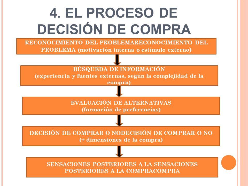 4. EL PROCESO DE DECISIÓN DE COMPRA