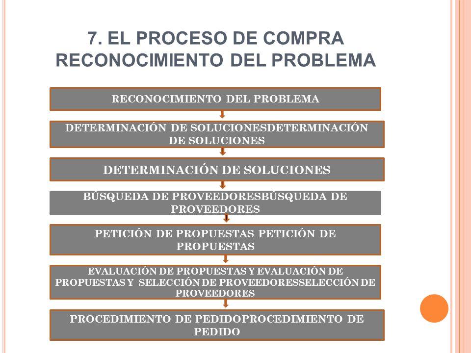 7. EL PROCESO DE COMPRA RECONOCIMIENTO DEL PROBLEMA