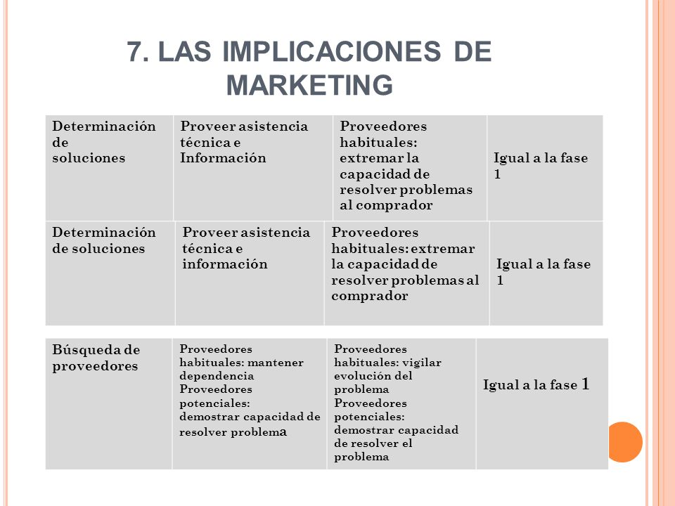 7. LAS IMPLICACIONES DE MARKETING