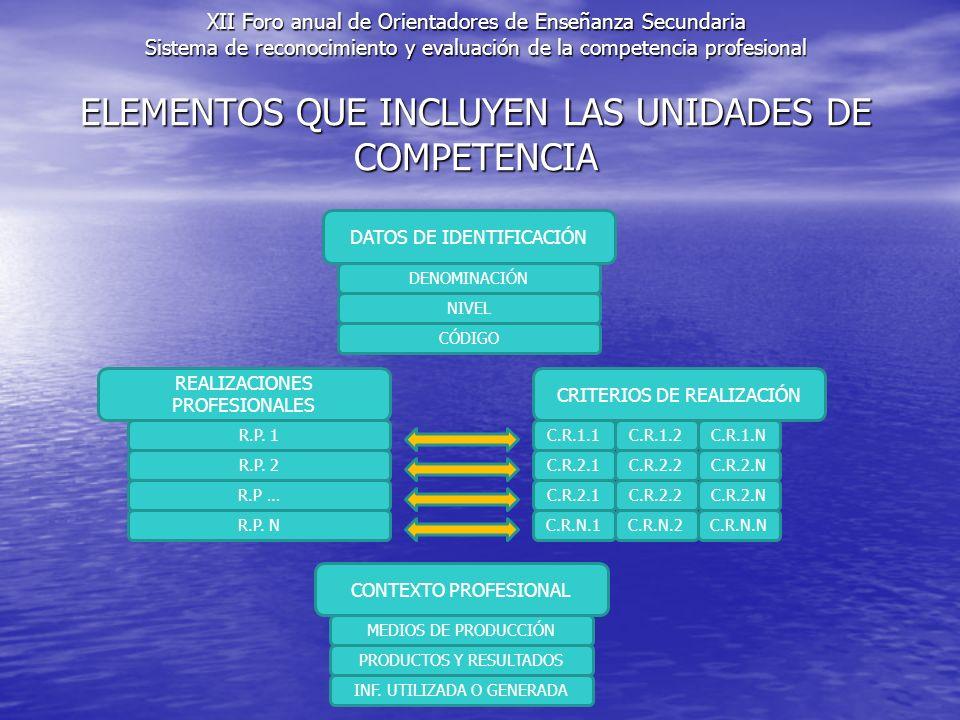 ELEMENTOS QUE INCLUYEN LAS UNIDADES DE COMPETENCIA