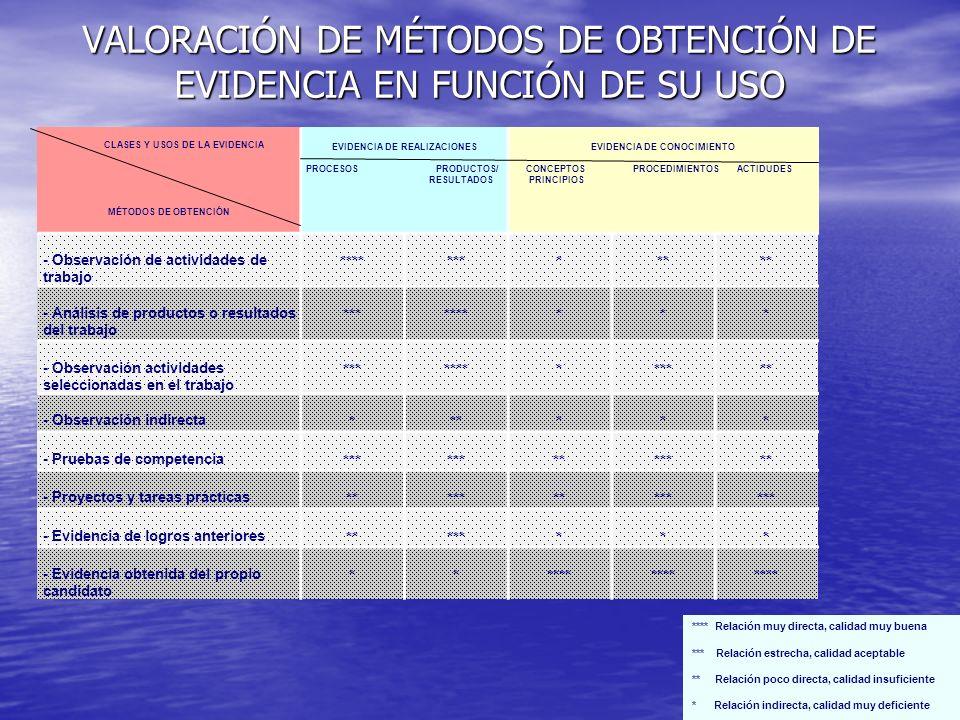 VALORACIÓN DE MÉTODOS DE OBTENCIÓN DE EVIDENCIA EN FUNCIÓN DE SU USO