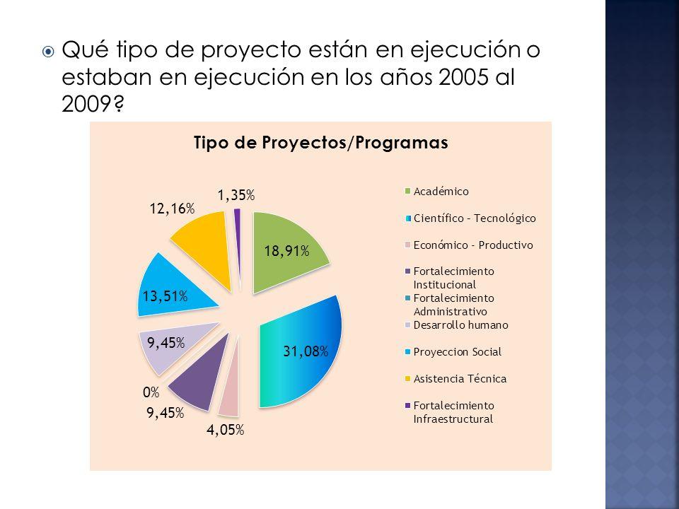 Qué tipo de proyecto están en ejecución o estaban en ejecución en los años 2005 al 2009