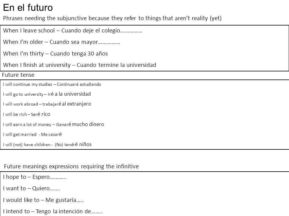 En el futuro Phrases needing the subjunctive because they refer to things that aren't reality (yet)