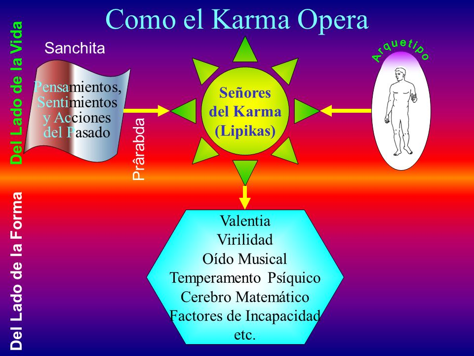 Como el Karma Opera Sanchita Del Lado de la Vida Señores Pensamientos,