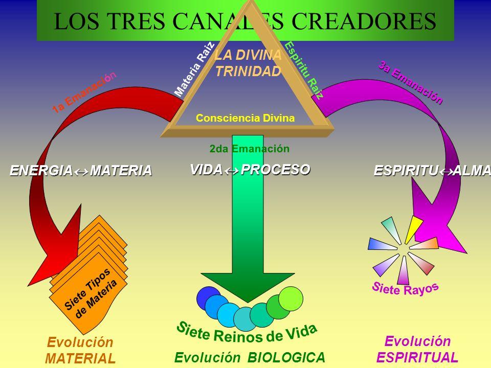 LOS TRES CANALES CREADORES