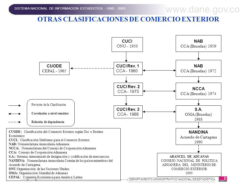 OTRAS CLASIFICACIONES DE COMERCIO EXTERIOR