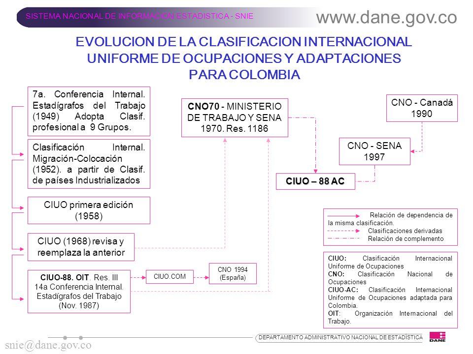 www.dane.gov.co SISTEMA NACIONAL DE INFORMACION ESTADISTICA - SNIE.