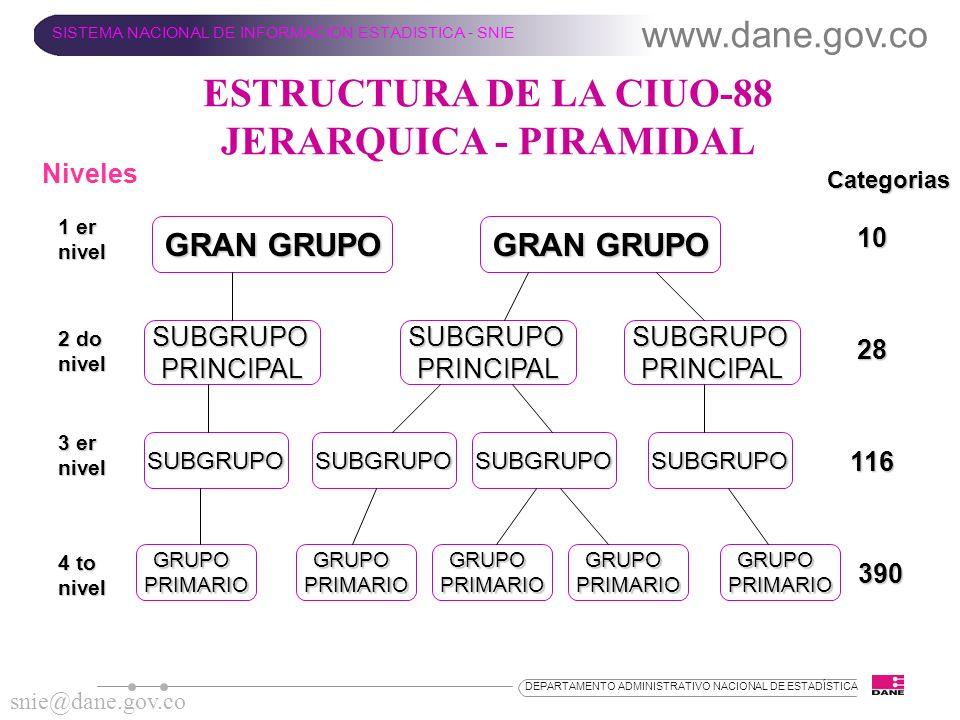 ESTRUCTURA DE LA CIUO-88 JERARQUICA - PIRAMIDAL