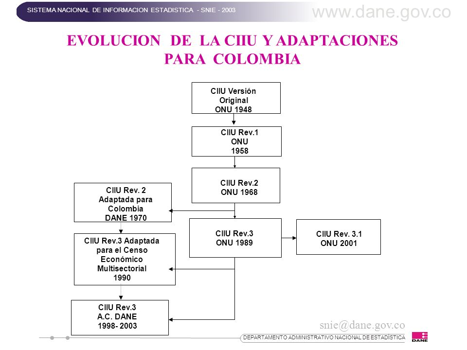 www.dane.gov.co EVOLUCION DE LA CIIU Y ADAPTACIONES PARA COLOMBIA