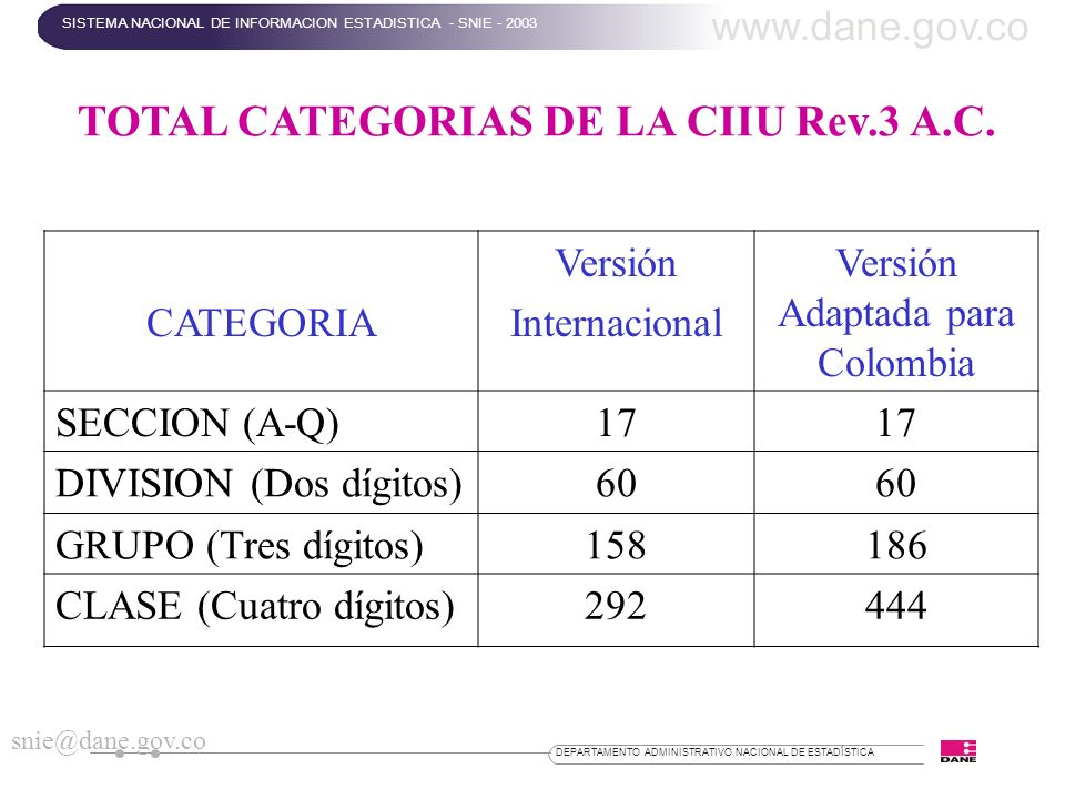 TOTAL CATEGORIAS DE LA CIIU Rev.3 A.C.