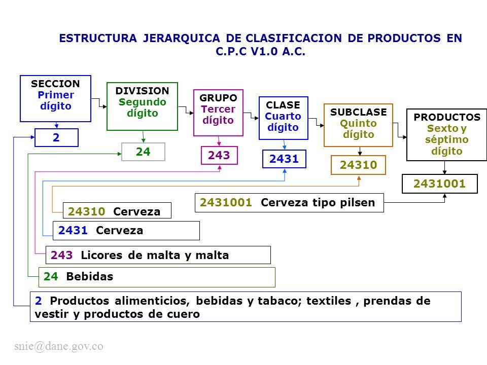 ESTRUCTURA JERARQUICA DE CLASIFICACION DE PRODUCTOS EN C.P.C V1.0 A.C.