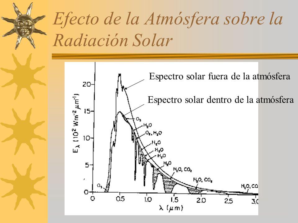 Efecto de la Atmósfera sobre la Radiación Solar